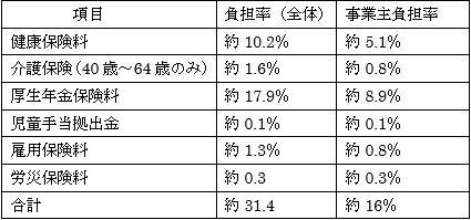 計算 費 福利 厚生 【建設業】「法定福利費」を明示した見積書の作り方
