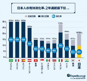有給消化率の世界比較
