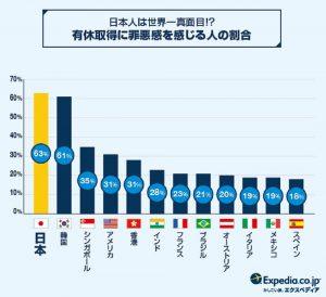 有給取得に罪悪感を感じる割合の世界比較